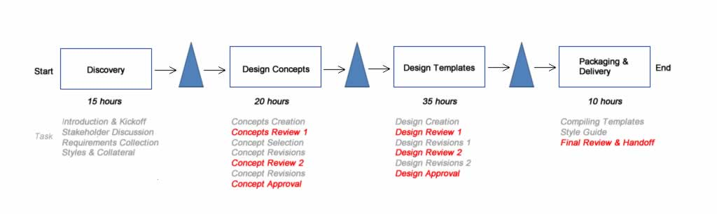visual design process with highlighted scheduling problems