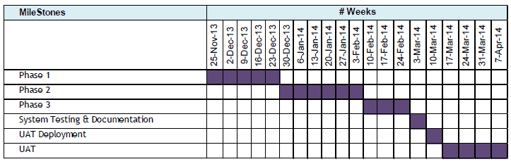 phases_example